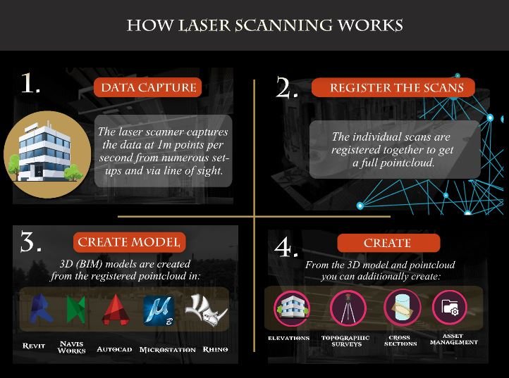 how does laser scanning work